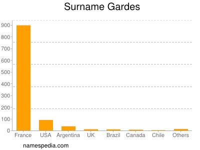 Surname Gardes