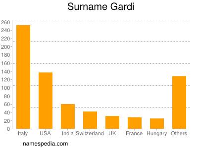 Surname Gardi