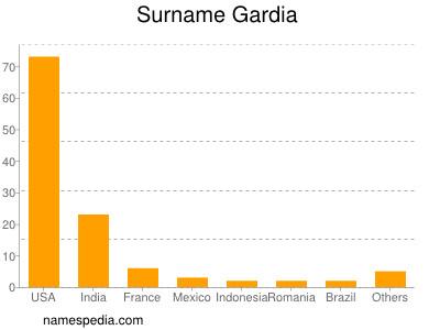 Surname Gardia