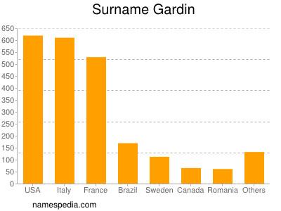 Surname Gardin