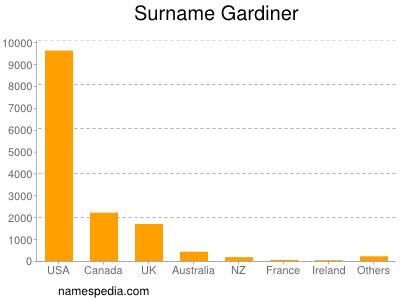 Surname Gardiner
