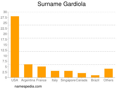 Surname Gardiola