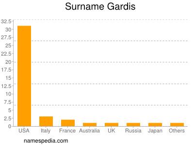 Surname Gardis