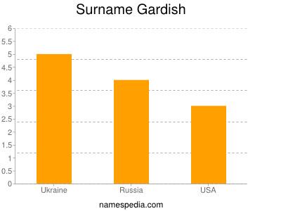 Surname Gardish