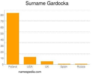 Surname Gardocka
