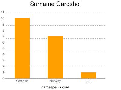 Surname Gardshol