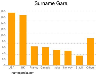 Surname Gare