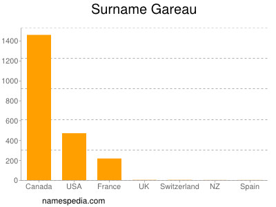 Surname Gareau
