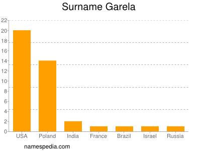 Surname Garela