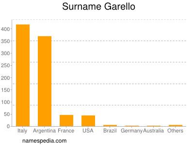 Surname Garello