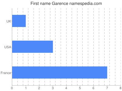 Given name Garence