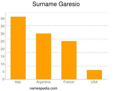 Surname Garesio