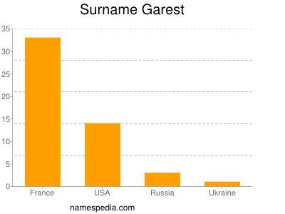 Surname Garest