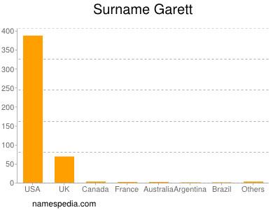Surname Garett