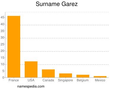 Surname Garez