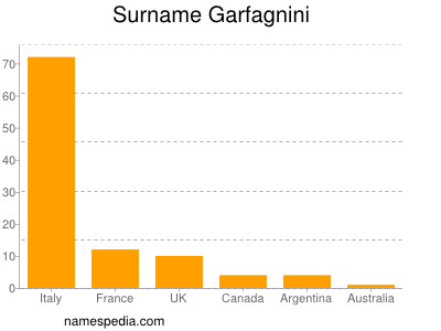 Surname Garfagnini
