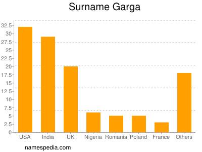 Surname Garga