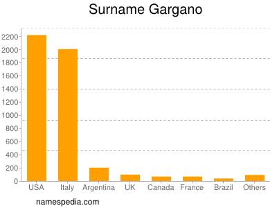 Surname Gargano