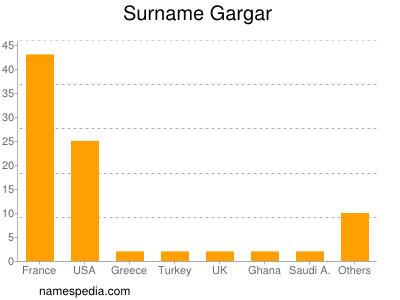 Surname Gargar
