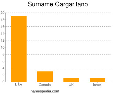 Surname Gargaritano