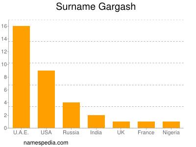 Surname Gargash