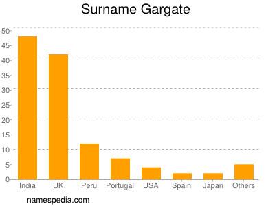 Surname Gargate