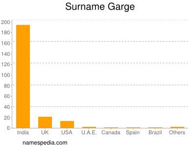 Surname Garge