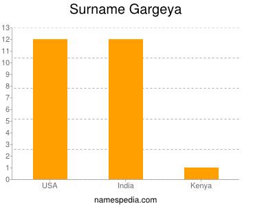 Surname Gargeya
