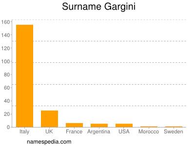 Surname Gargini