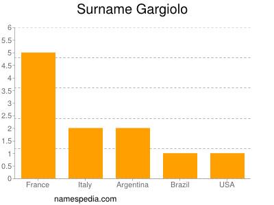 Surname Gargiolo