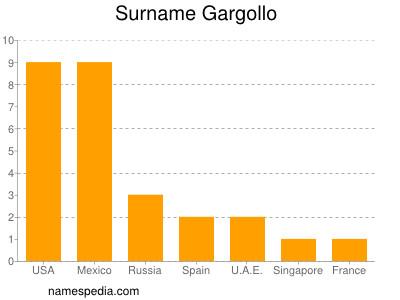 Surname Gargollo