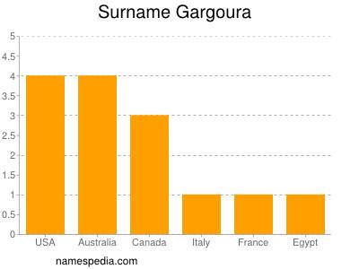 Surname Gargoura