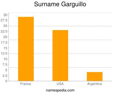 Surname Garguillo
