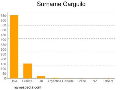 Surname Garguilo