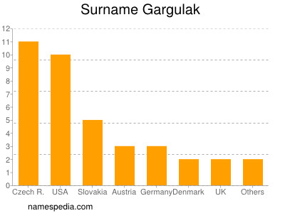 Surname Gargulak