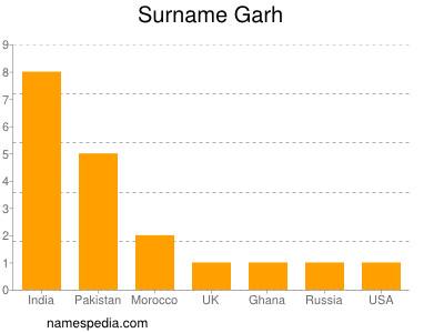 Surname Garh