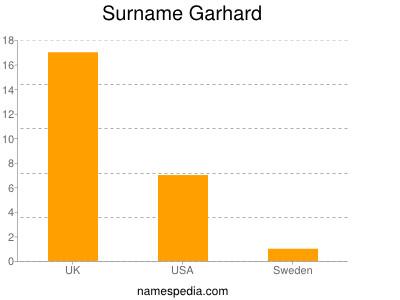 Surname Garhard