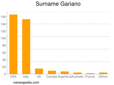 Surname Gariano