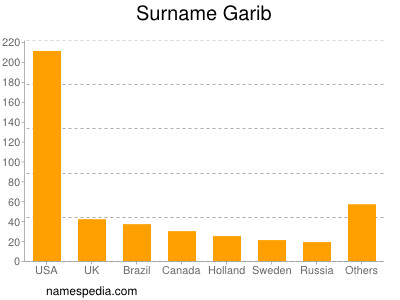Surname Garib