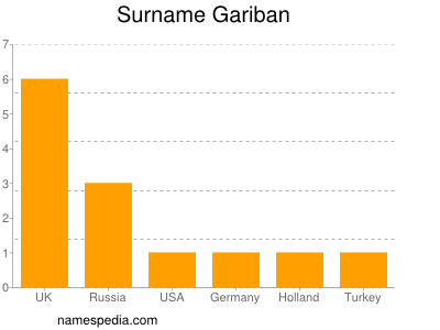 Surname Gariban
