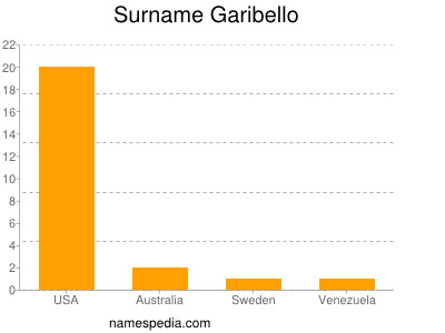 Surname Garibello
