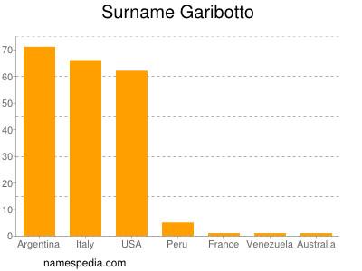 Surname Garibotto