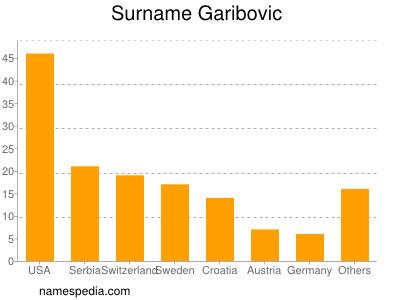 Surname Garibovic
