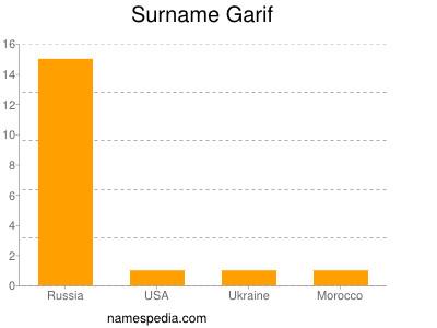 Surname Garif