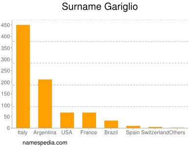 Surname Gariglio