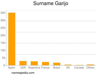 Surname Garijo