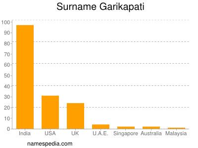 Surname Garikapati