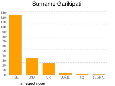 Surname Garikipati