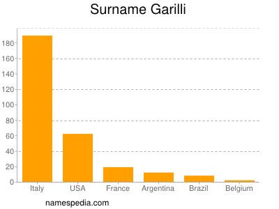 Surname Garilli