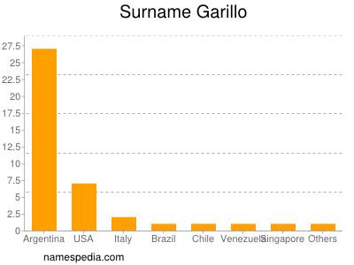 Surname Garillo
